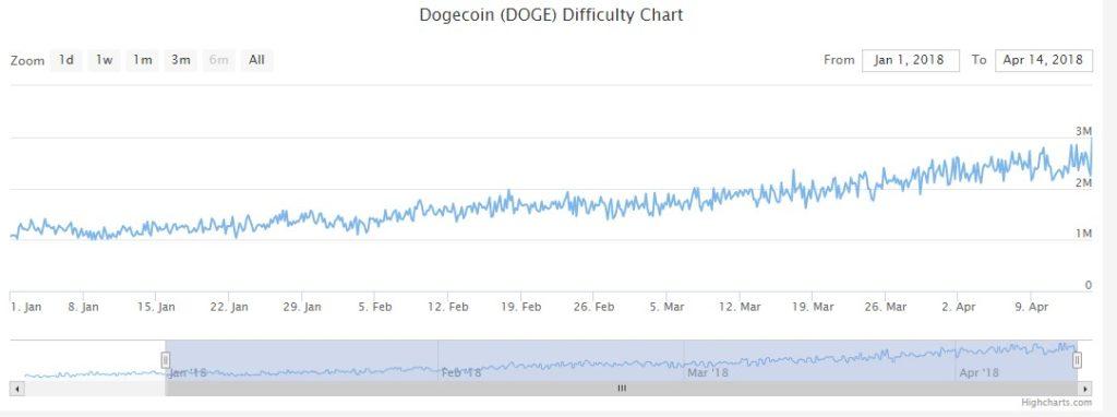 сложность сети dogecoin