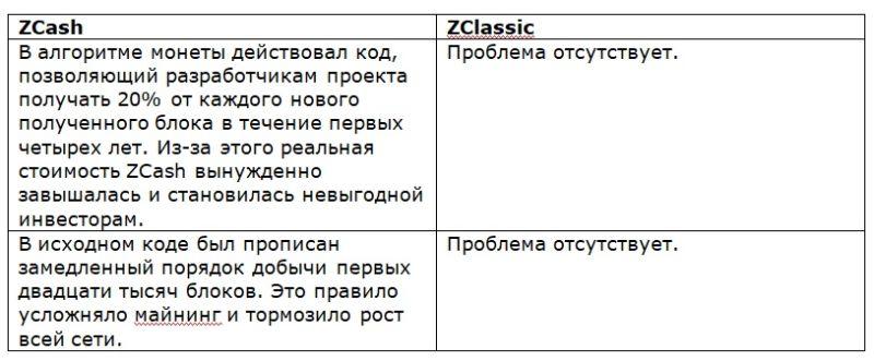 преимущества zcl
