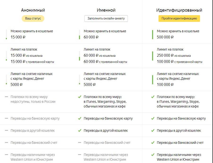 Профили на Яндекс Деньги