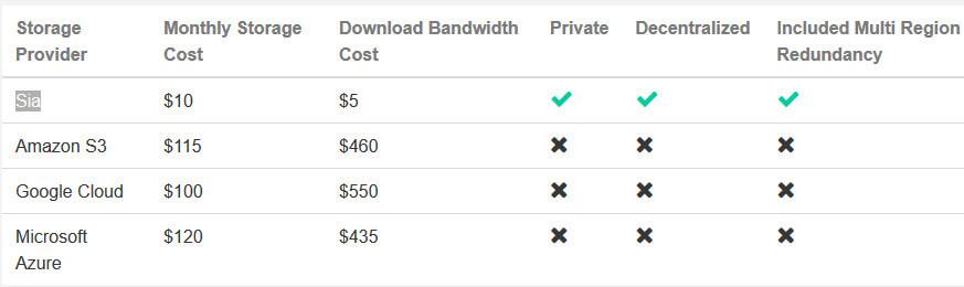 Сравнение цен на хранение