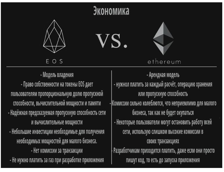 Економика EOS