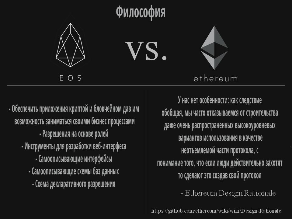 Философия EOS